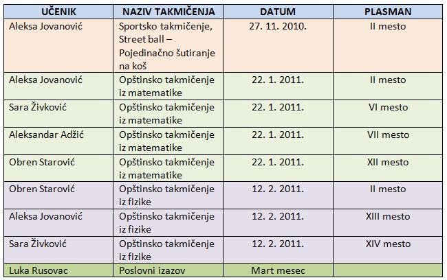 takmicenja 2010-2011