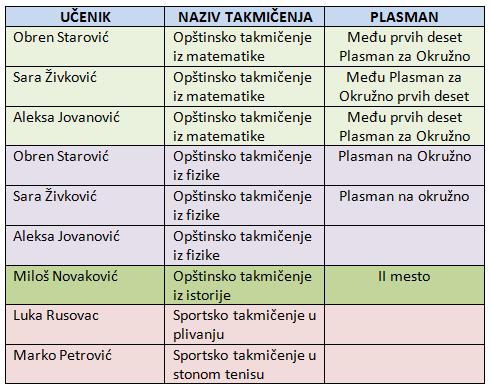 takmicenja 2009-2010