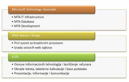 web20sertifikacije202013-2